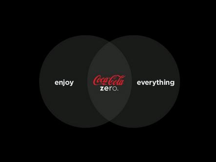CASE STUDY: Coke Zero use SlideShare to promote new campaign