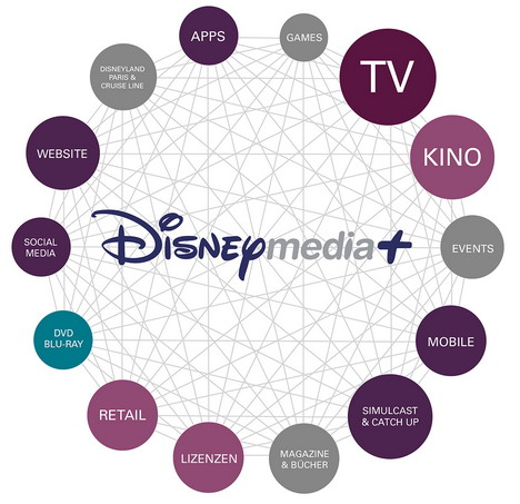 Target families with Disneymedia+